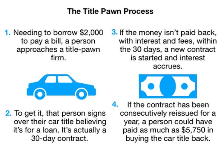 Title Pawn Process